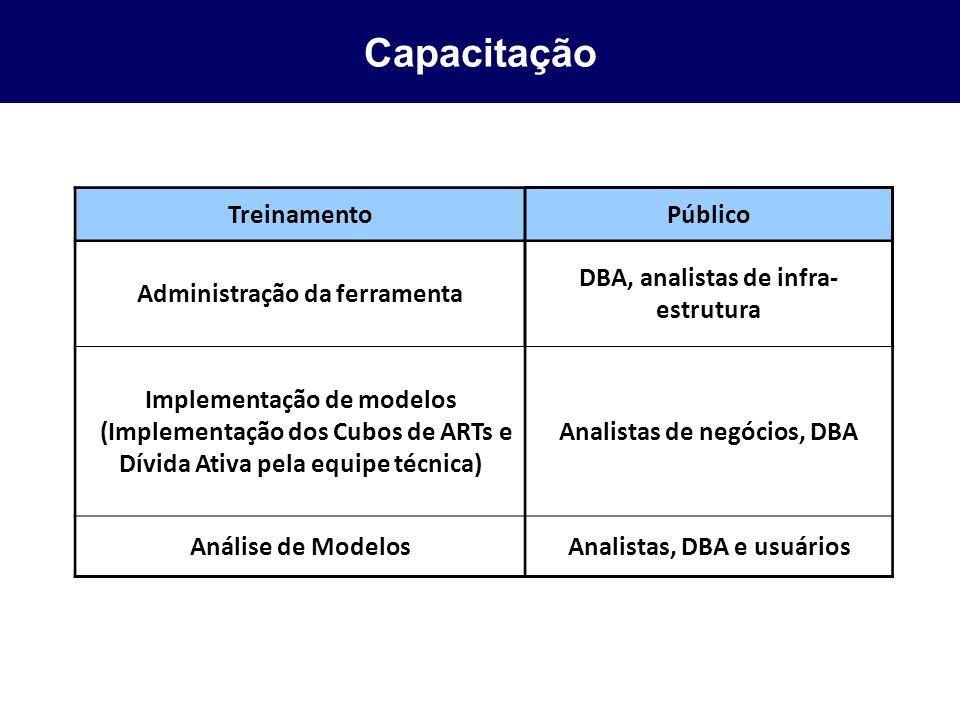 Capacitação Treinamento Público Administração da ferramenta