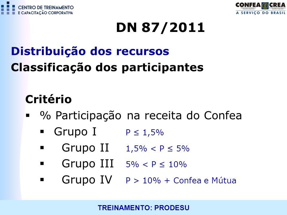 DN 87/2011 Distribuição dos recursos Classificação dos participantes