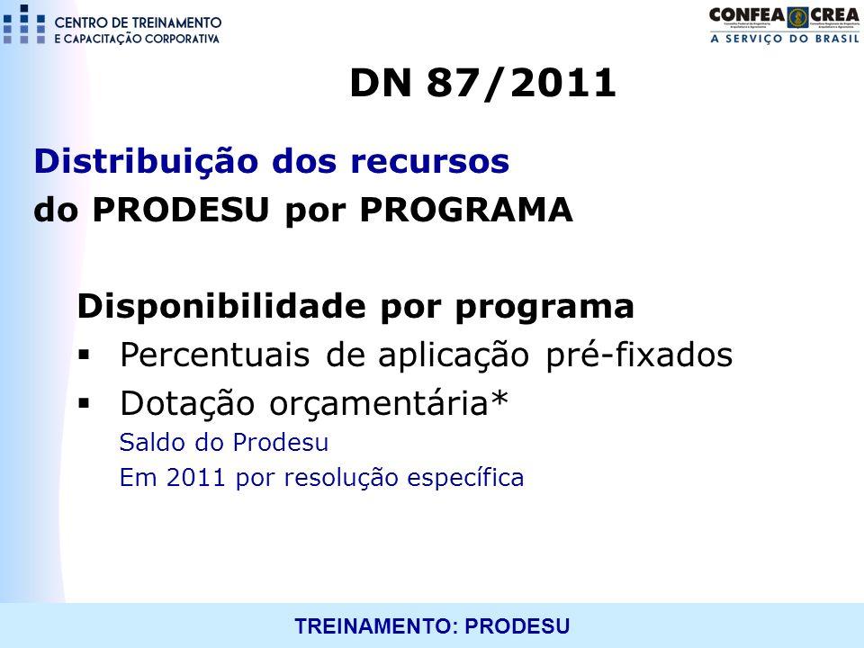 DN 87/2011 Distribuição dos recursos do PRODESU por PROGRAMA