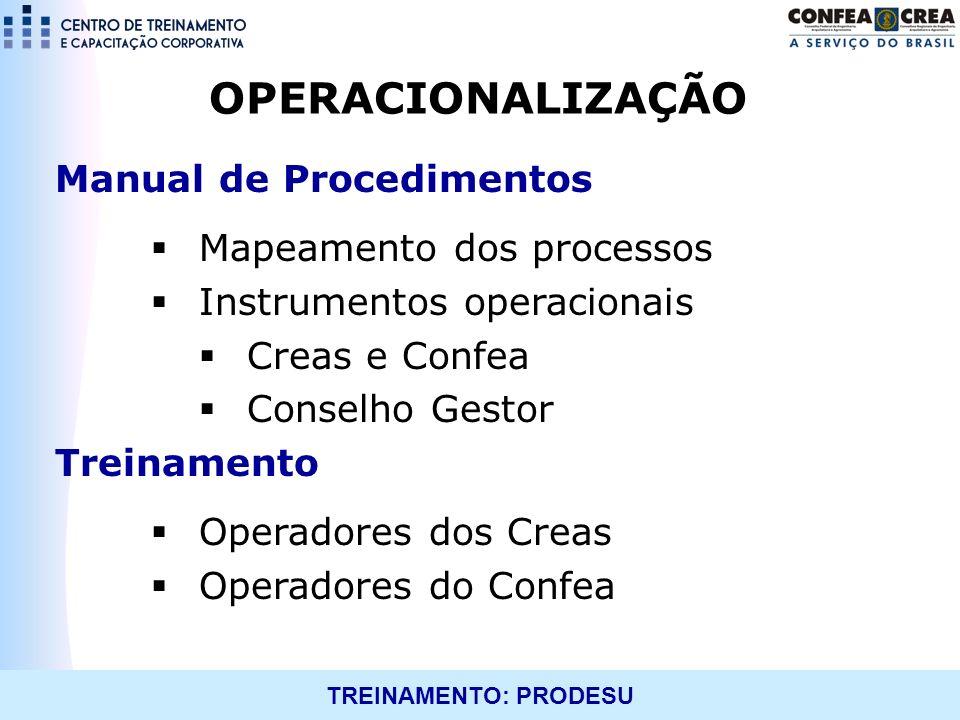 OPERACIONALIZAÇÃO Manual de Procedimentos Mapeamento dos processos