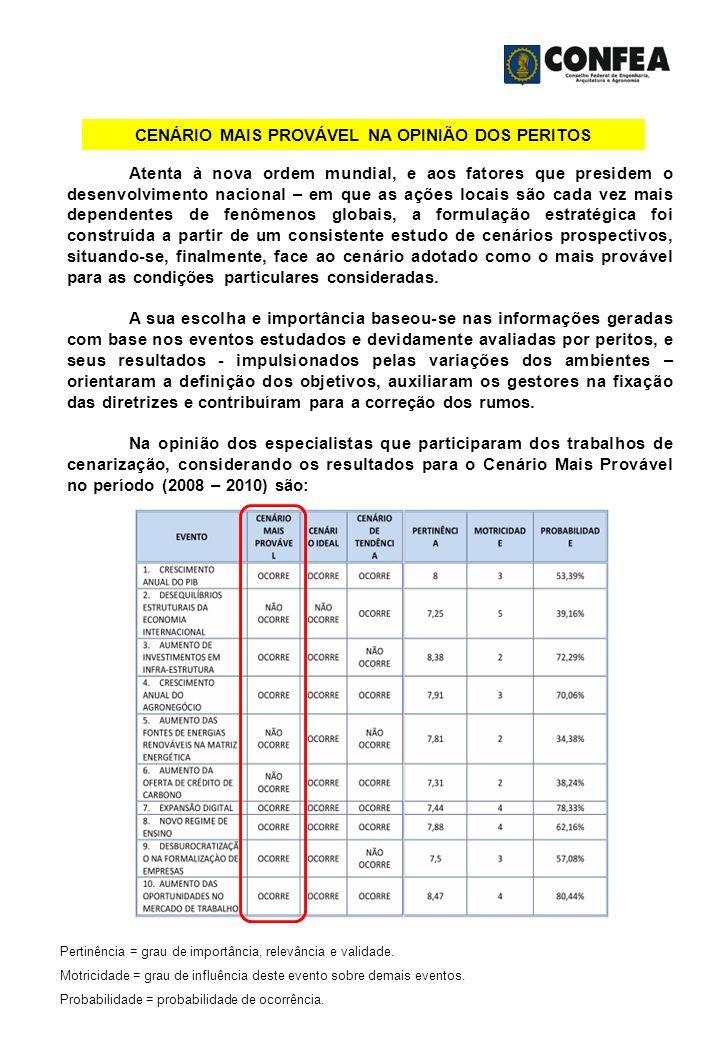 CENÁRIO MAIS PROVÁVEL NA OPINIÃO DOS PERITOS