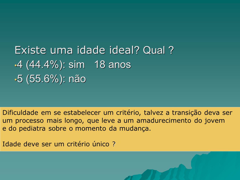 Existe uma idade ideal Qual 4 (44.4%): sim 18 anos 5 (55.6%): não