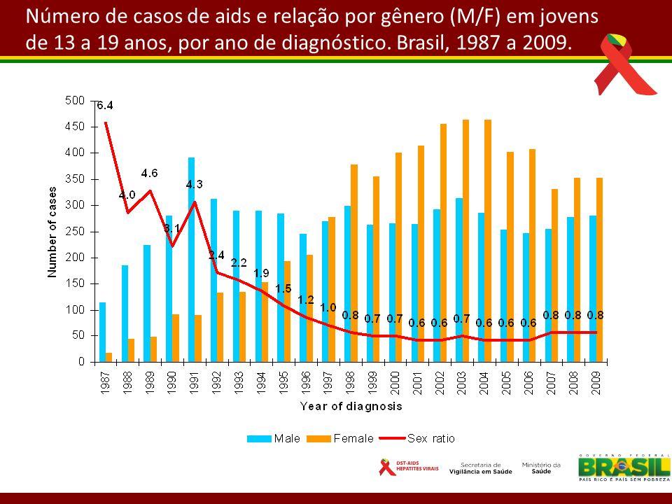 Número de casos de aids e relação por gênero (M/F) em jovens de 13 a 19 anos, por ano de diagnóstico.