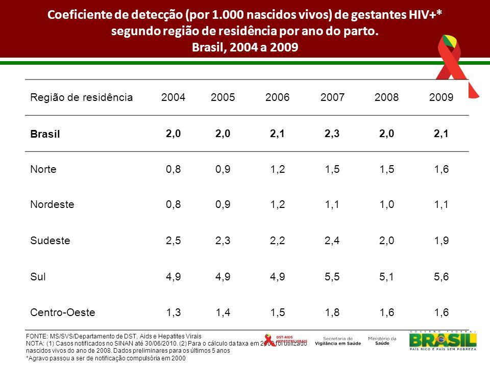 Coeficiente de detecção (por 1. 000 nascidos vivos) de gestantes HIV+