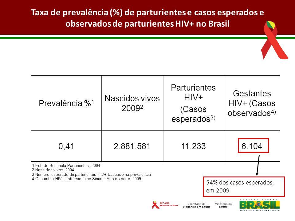 Gestantes HIV+ (Casos observados4)