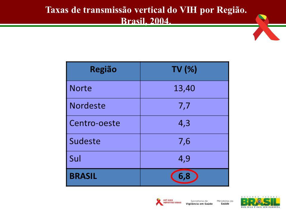 Taxas de transmissão vertical do VIH por Região.