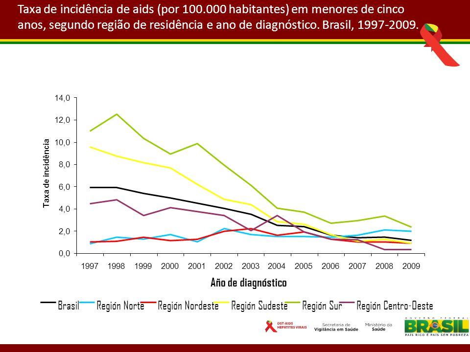 Taxa de incidência de aids (por 100