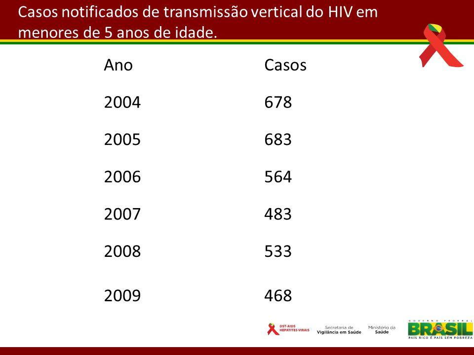 Casos notificados de transmissão vertical do HIV em menores de 5 anos de idade.