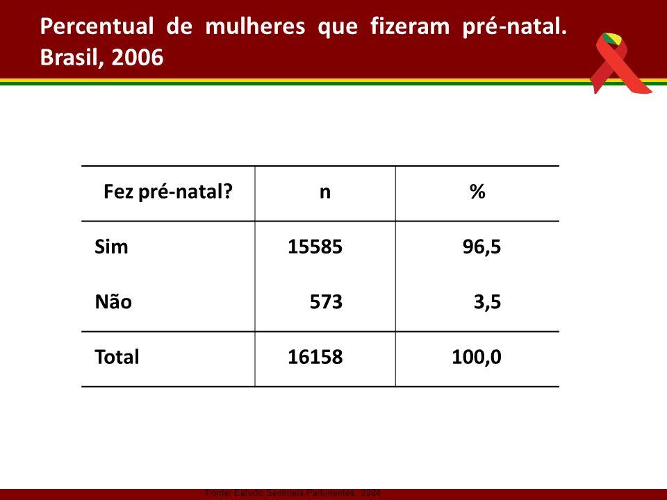 Percentual de mulheres que fizeram pré-natal. Brasil, 2006