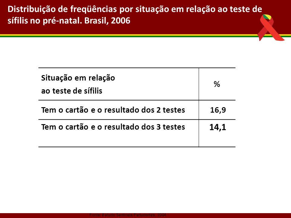 Distribuição de freqüências por situação em relação ao teste de sífilis no pré-natal. Brasil, 2006