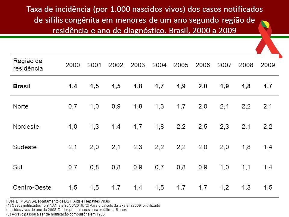 Taxa de incidência (por 1