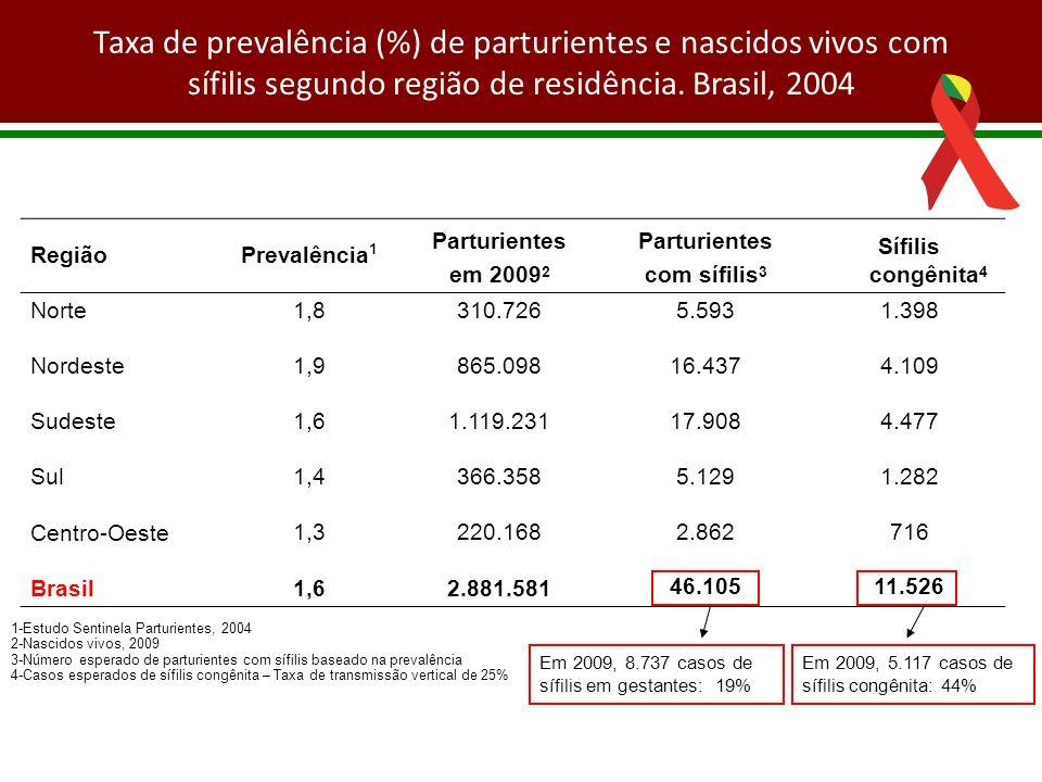 Taxa de prevalência (%) de parturientes e nascidos vivos com sífilis segundo região de residência. Brasil, 2004