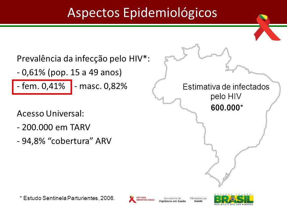 Estimativa de infectados pelo HIV