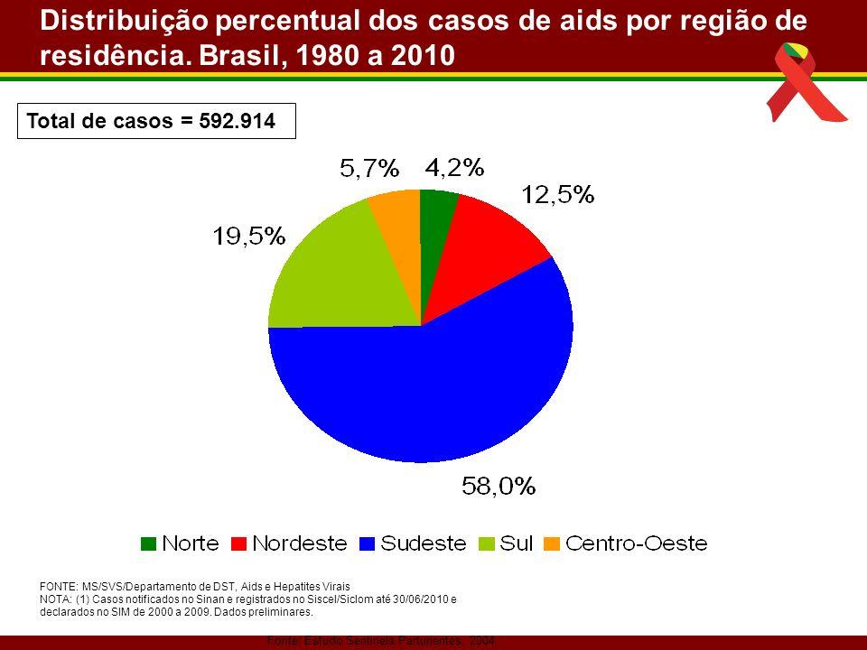 Distribuição percentual dos casos de aids por região de residência