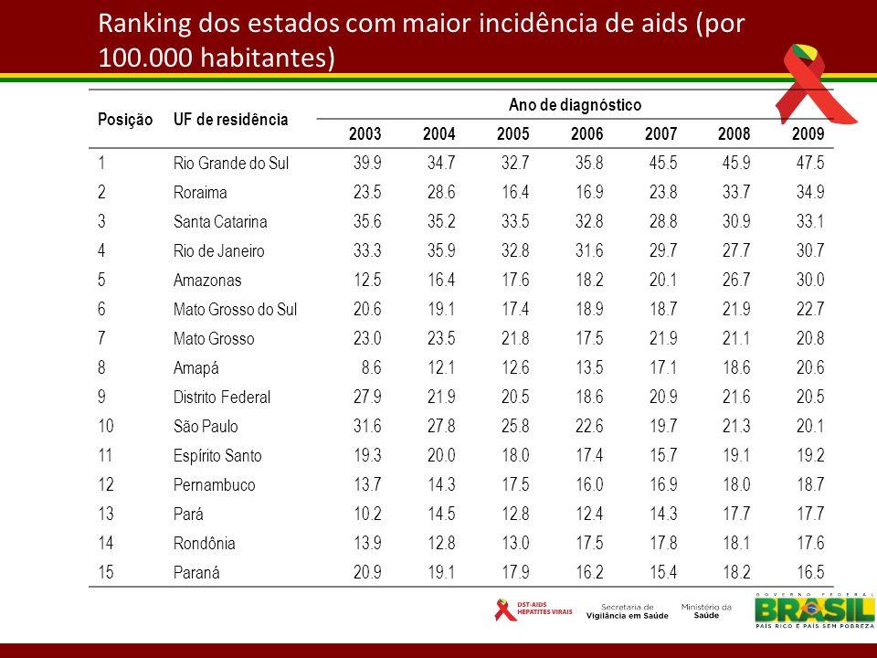 Ranking dos estados com maior incidência de aids (por 100
