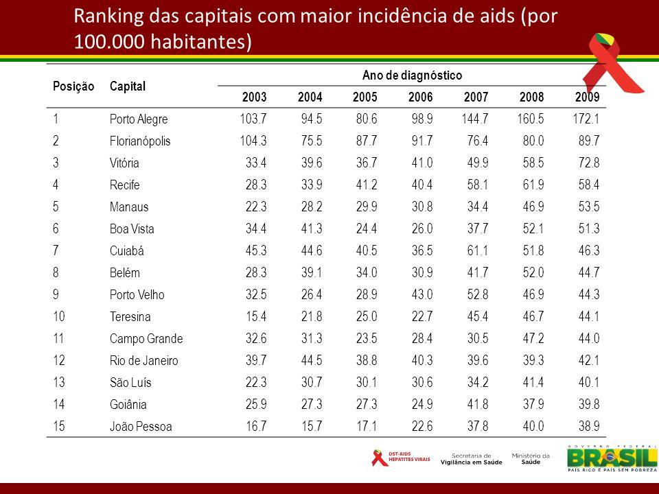 Ranking das capitais com maior incidência de aids (por 100