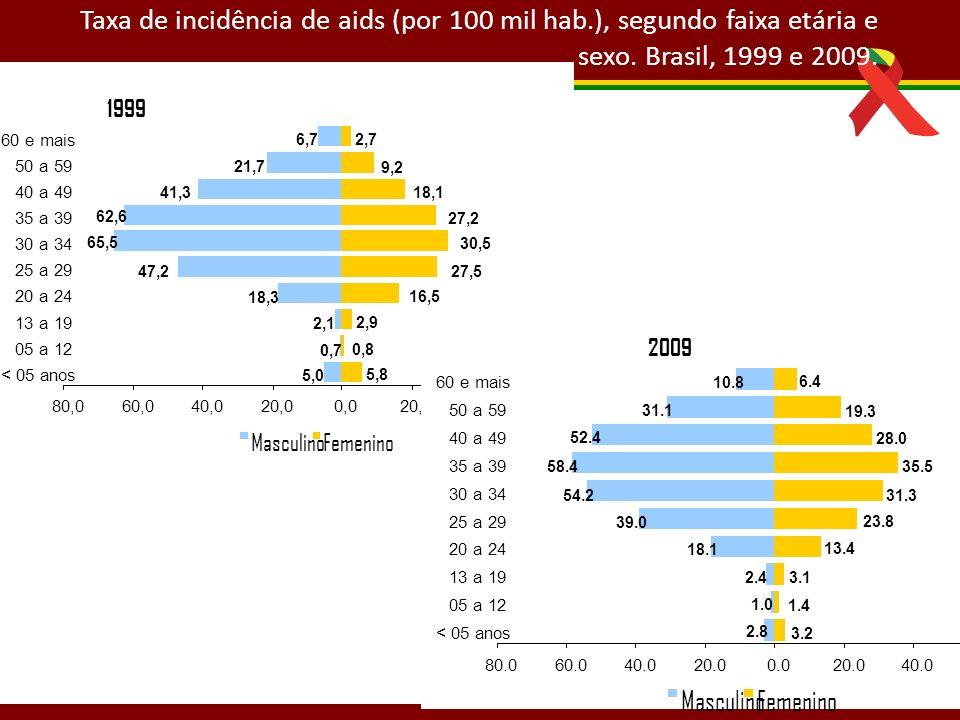 Taxa de incidência de aids (por 100 mil hab