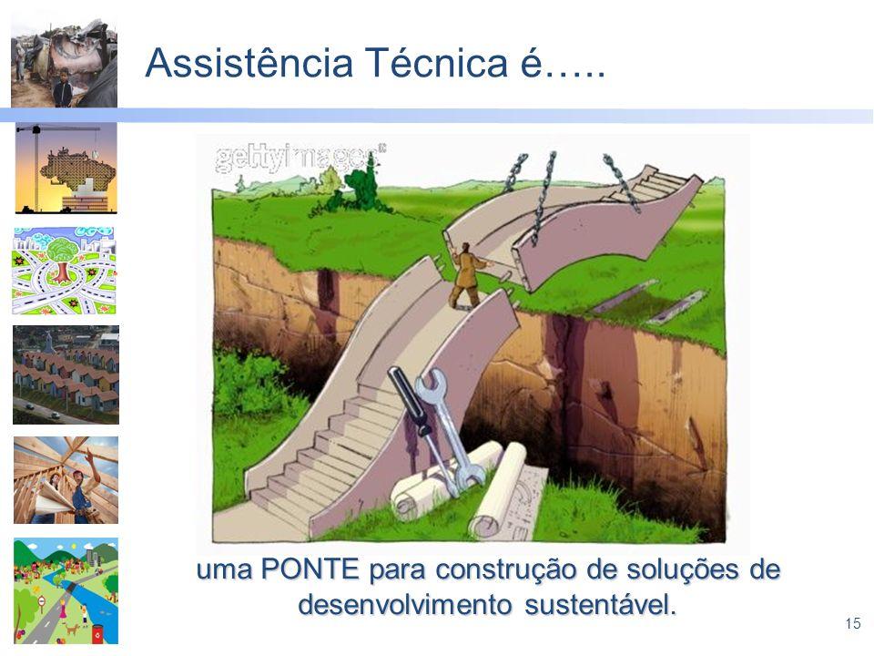 Assistência Técnica é…..