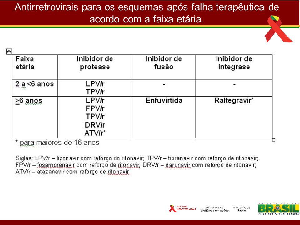 Antirretrovirais para os esquemas após falha terapêutica de acordo com a faixa etária.