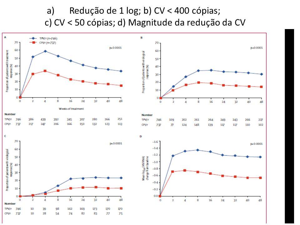Redução de 1 log; b) CV < 400 cópias; c) CV < 50 cópias; d) Magnitude da redução da CV