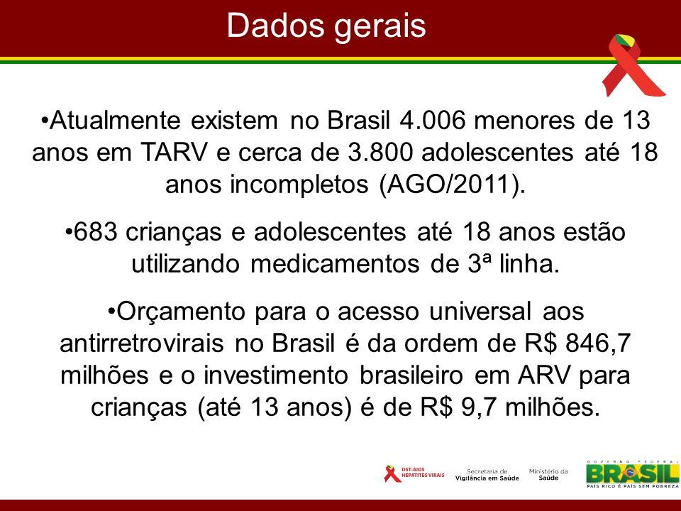 Dados gerais Atualmente existem no Brasil 4.006 menores de 13 anos em TARV e cerca de 3.800 adolescentes até 18 anos incompletos (AGO/2011).
