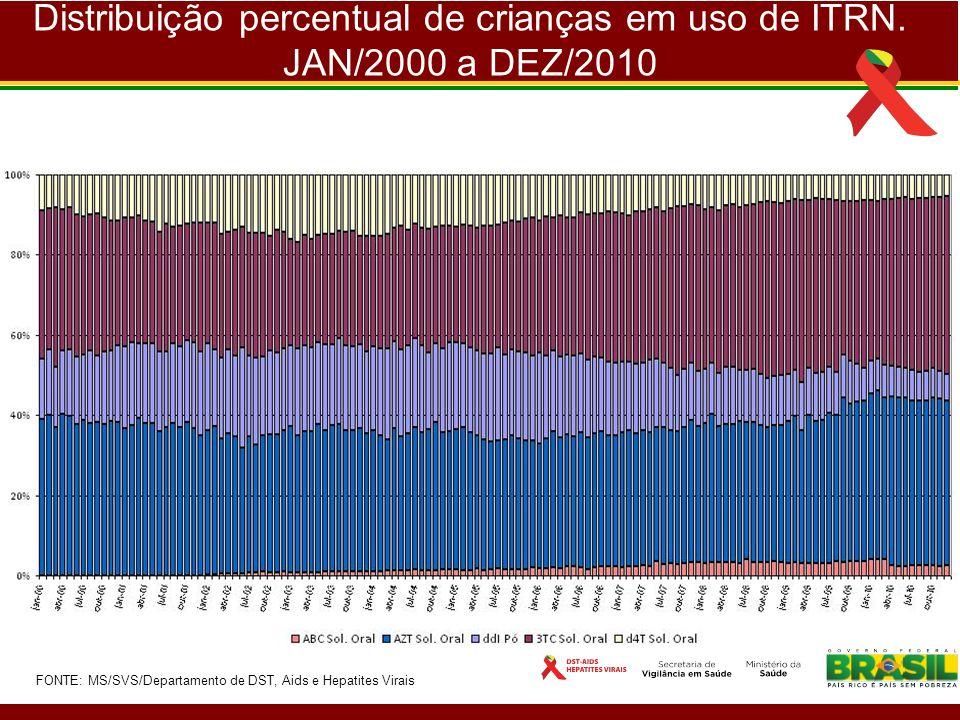 Distribuição percentual de crianças em uso de ITRN. JAN/2000 a DEZ/2010