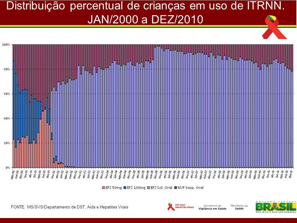Distribuição percentual de crianças em uso de ITRNN