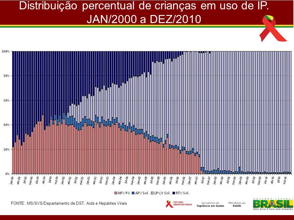 Distribuição percentual de crianças em uso de IP. JAN/2000 a DEZ/2010