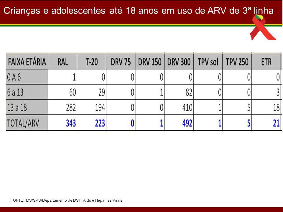 Crianças e adolescentes até 18 anos em uso de ARV de 3ª linha