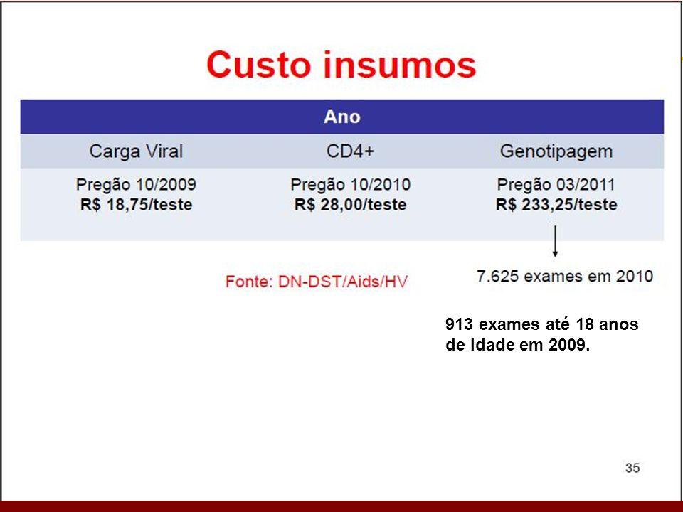 Esquemas ARV com custo em crianças até 15 anos: 3ª linha (DEZ/2010)