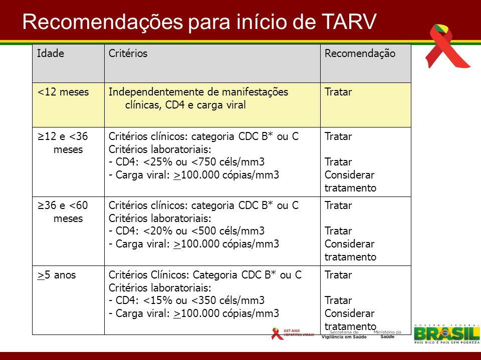 Recomendações para início de TARV