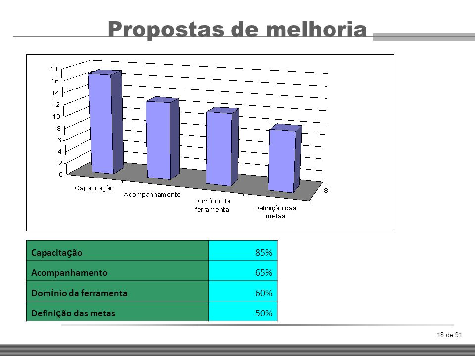 Propostas de melhoria Capacitação 85% Acompanhamento 65%