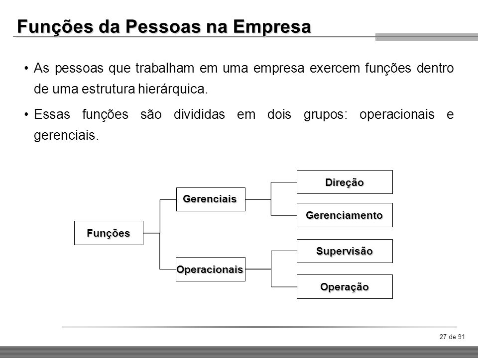 Funções da Pessoas na Empresa