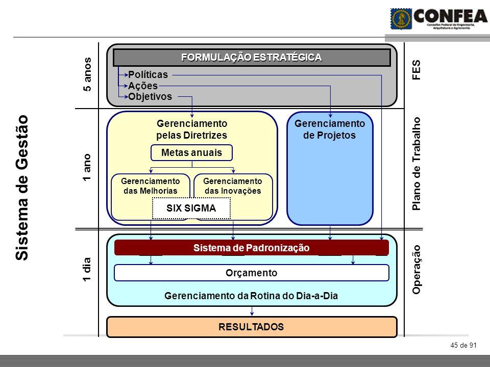 Sistema de Gestão 5 anos Plano de Trabalho FES 1 ano Operação 1 dia