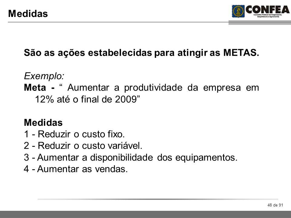 Medidas São as ações estabelecidas para atingir as METAS. Exemplo: