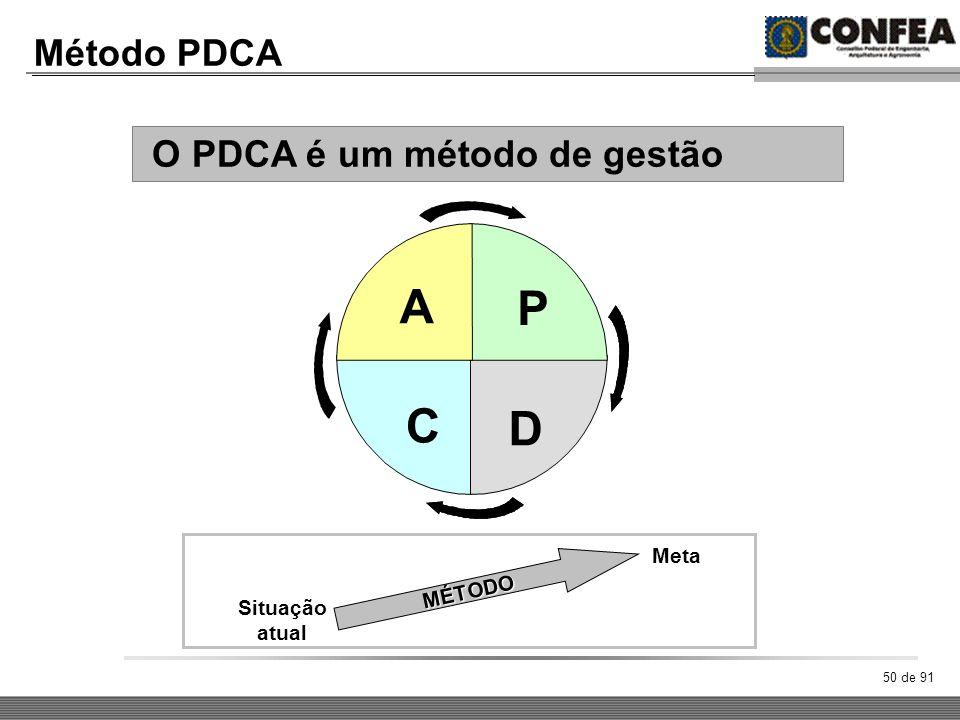 A P C D Método PDCA O PDCA é um método de gestão Meta MÉTODO