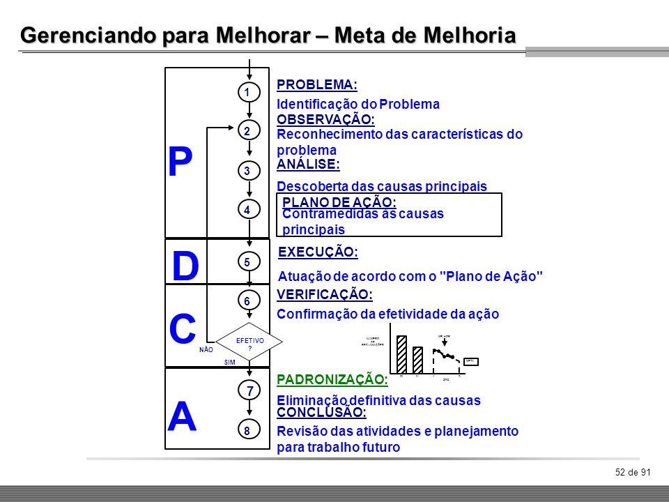 P D C A Gerenciando para Melhorar – Meta de Melhoria PROBLEMA: