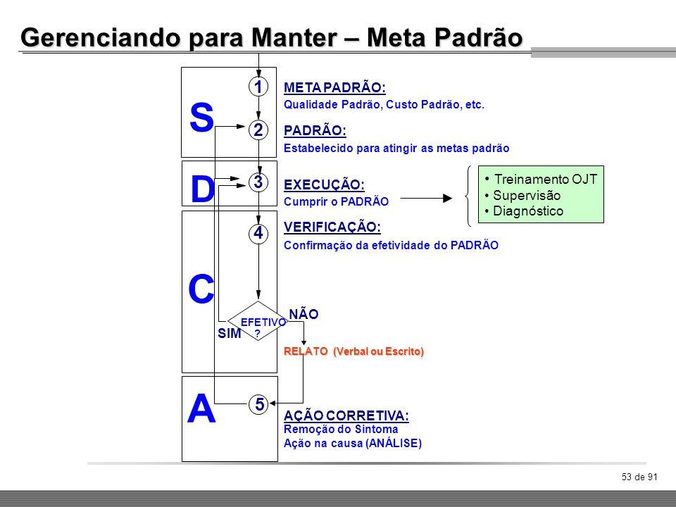 S C A D Gerenciando para Manter – Meta Padrão 1 2 3 4 5