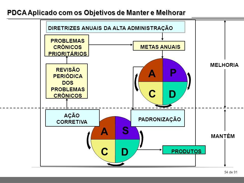 P A C D A S C D PDCA Aplicado com os Objetivos de Manter e Melhorar