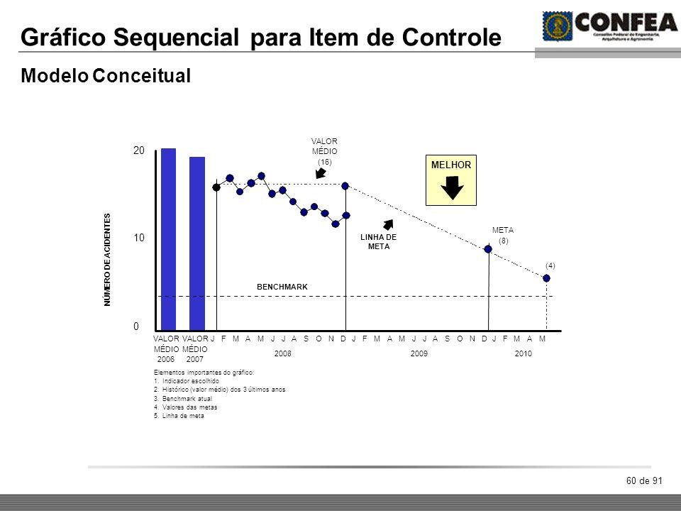 Gráfico Sequencial para Item de Controle