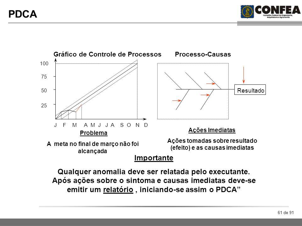 PDCA Gráfico de Controle de Processos Processo-Causas Problema
