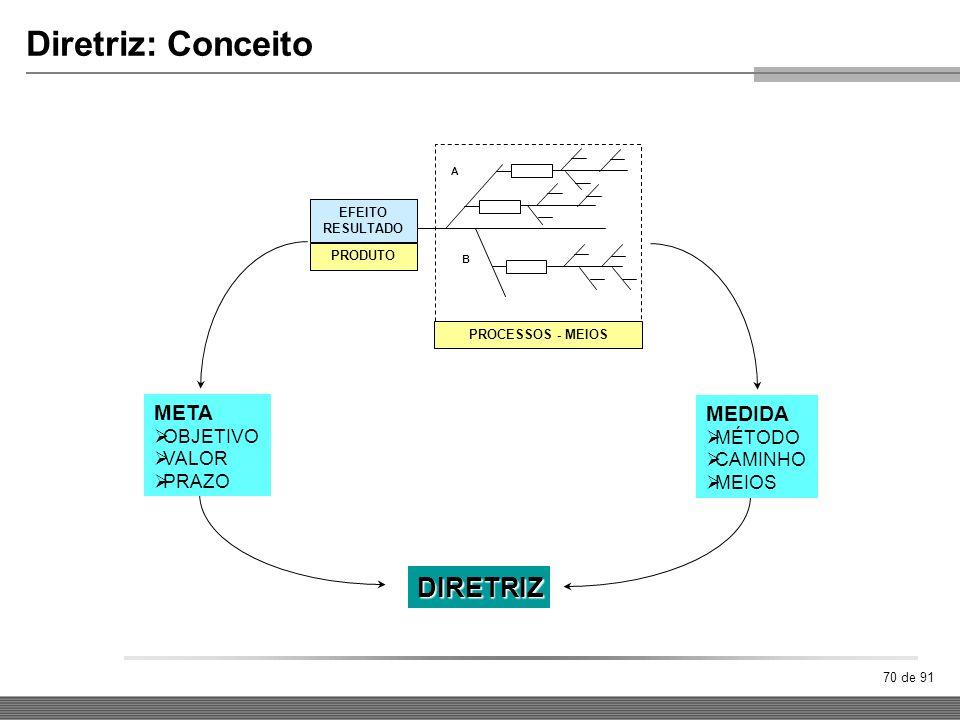 Diretriz: Conceito DIRETRIZ META MEDIDA OBJETIVO MÉTODO VALOR CAMINHO