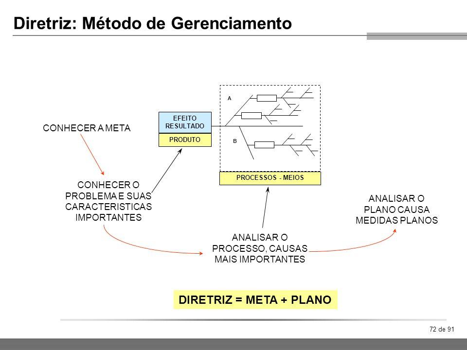 Diretriz: Método de Gerenciamento