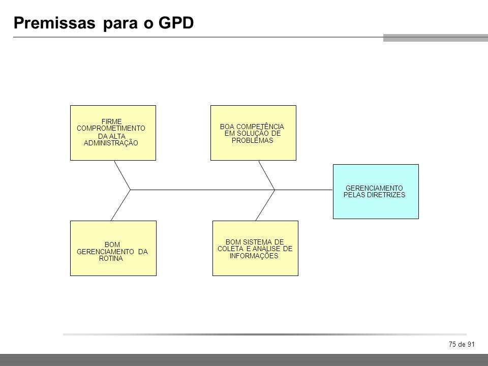 Premissas para o GPD FIRME COMPROMETIMENTO BOA COMPETÊNCIA