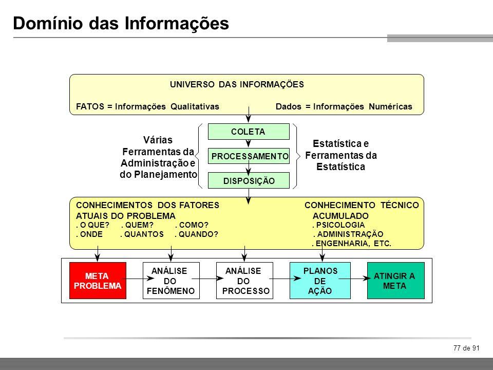 UNIVERSO DAS INFORMAÇÕES