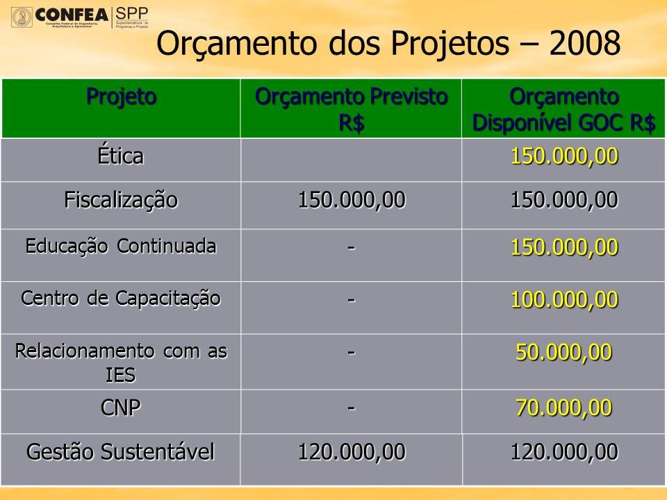 Orçamento dos Projetos – 2008