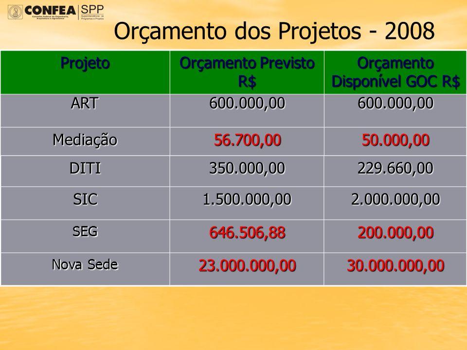 Orçamento Disponível GOC R$