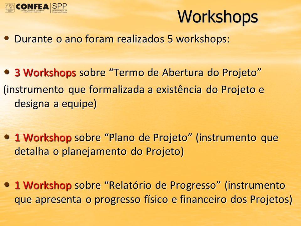 Workshops Durante o ano foram realizados 5 workshops: