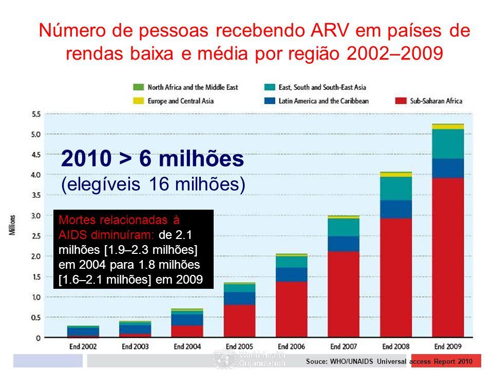 Número de pessoas recebendo ARV em países de rendas baixa e média por região 2002–2009