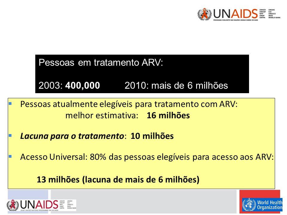 Pessoas em tratamento ARV: